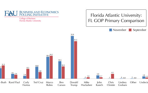 Image courtesy of Florida Atlantic University Business and Economics Polling Intiative