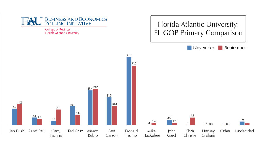 Image courtesy of Florida Atlantic University Business and Economics Polling Intiative