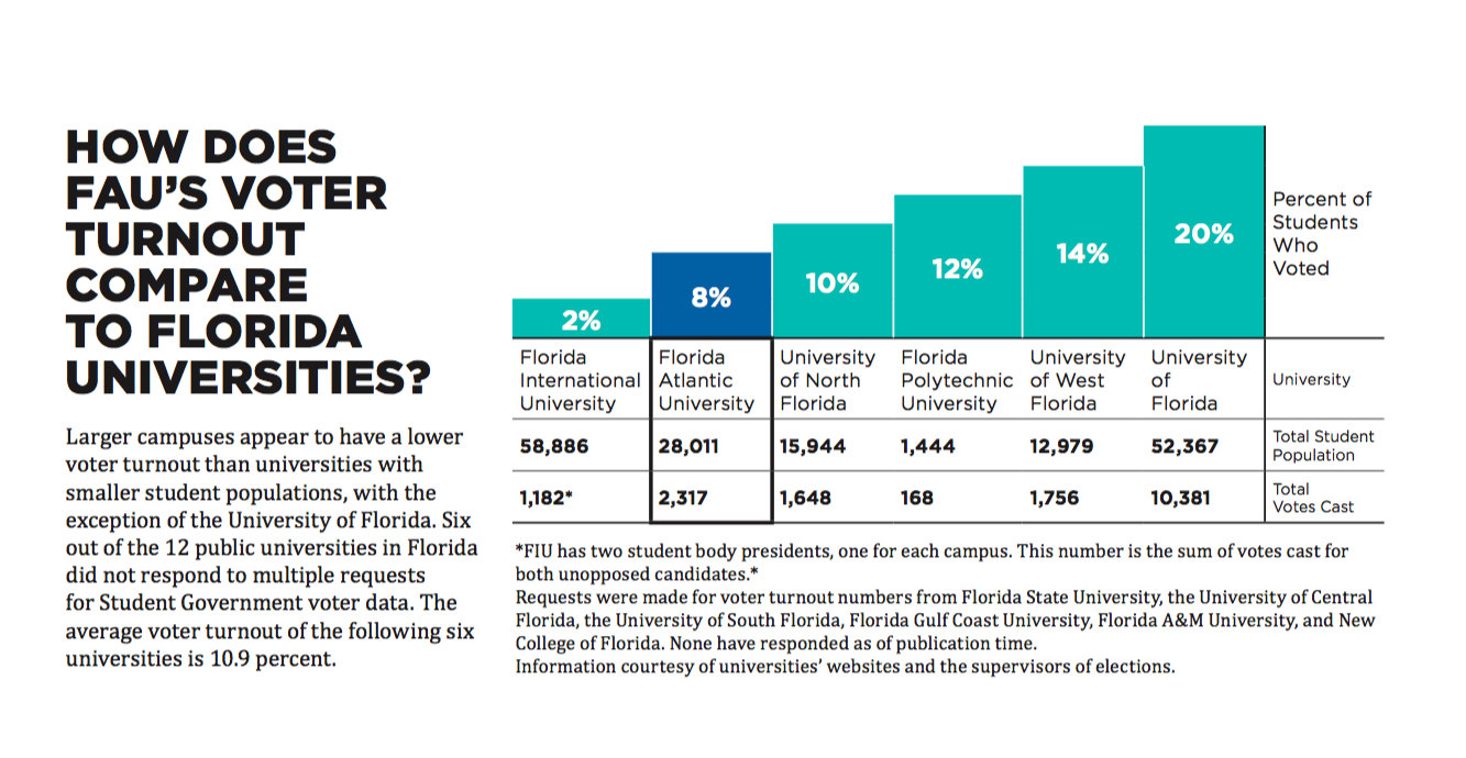 Larger campuses appear to have a lower voter turnout than universities with smaller student populations, with the exception of the University of Florida. (See table below) Graphic by Ivan Benavides